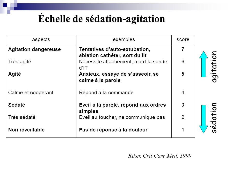Échelle de sédation-agitation 76543217654321 Tentatives dauto-extubation, ablation cathéter, sort du lit Nécessite attachement, mord la sonde dIT Anxi