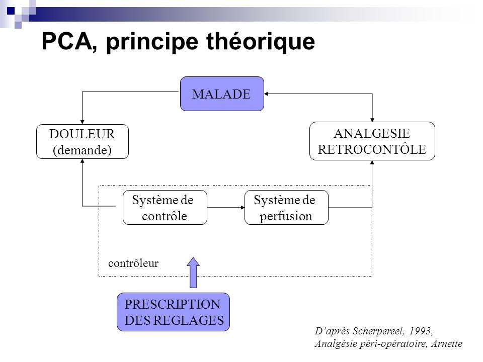 PCA, principe théorique MALADE Système de contrôle Système de perfusion ANALGESIE RETROCONTÔLE PRESCRIPTION DES REGLAGES DOULEUR (demande) contrôleur