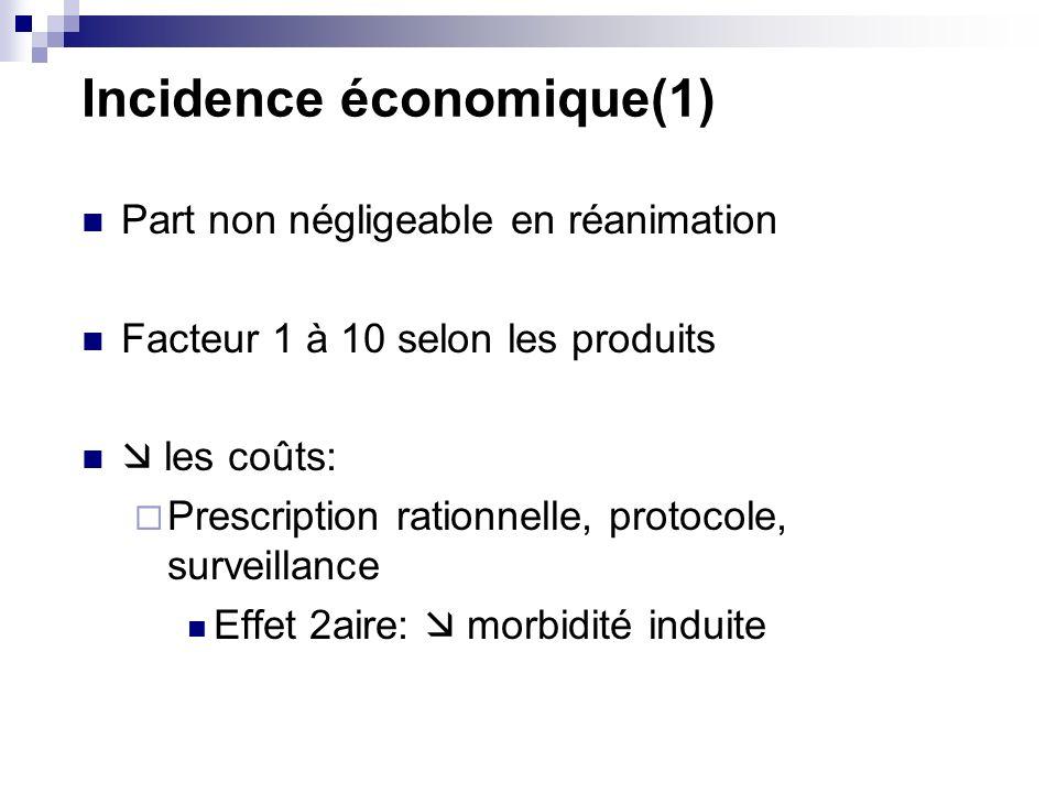 Incidence économique(1) Part non négligeable en réanimation Facteur 1 à 10 selon les produits les coûts: Prescription rationnelle, protocole, surveillance Effet 2aire: morbidité induite