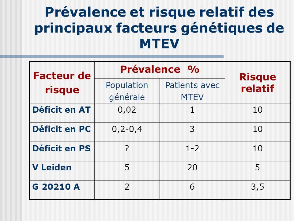 Prévalence et risque relatif des principaux facteurs génétiques de MTEV Facteur de risque Prévalence % Risque relatif Population générale Patients ave