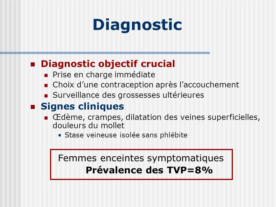 Diagnostic Diagnostic objectif crucial Prise en charge immédiate Choix dune contraception après laccouchement Surveillance des grossesses ultérieures
