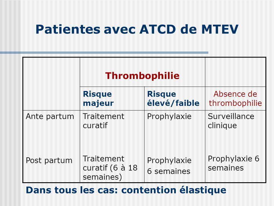 Patientes avec ATCD de MTEV Thrombophilie Risque majeur Risque élevé/faible Absence de thrombophilie Ante partum Post partum Traitement curatif Traite
