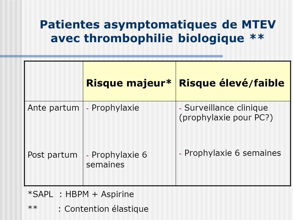 Patientes asymptomatiques de MTEV avec thrombophilie biologique ** Risque majeur*Risque élevé / faible Ante partum Post partum - Prophylaxie - Prophyl