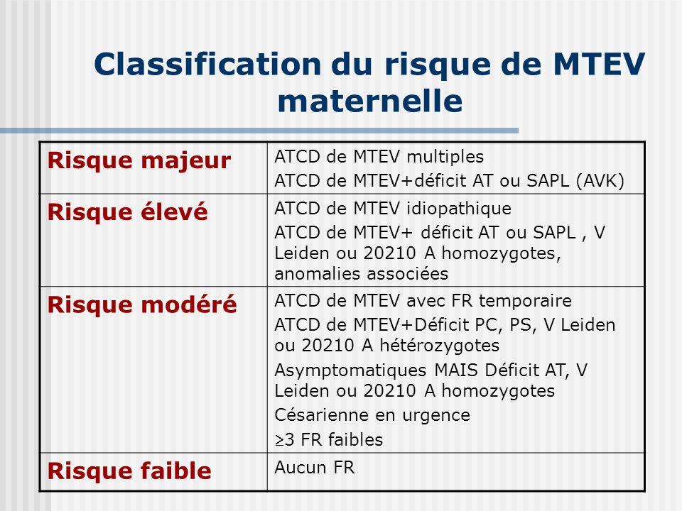 Classification du risque de MTEV maternelle Risque majeur ATCD de MTEV multiples ATCD de MTEV+déficit AT ou SAPL (AVK) Risque élevé ATCD de MTEV idiop