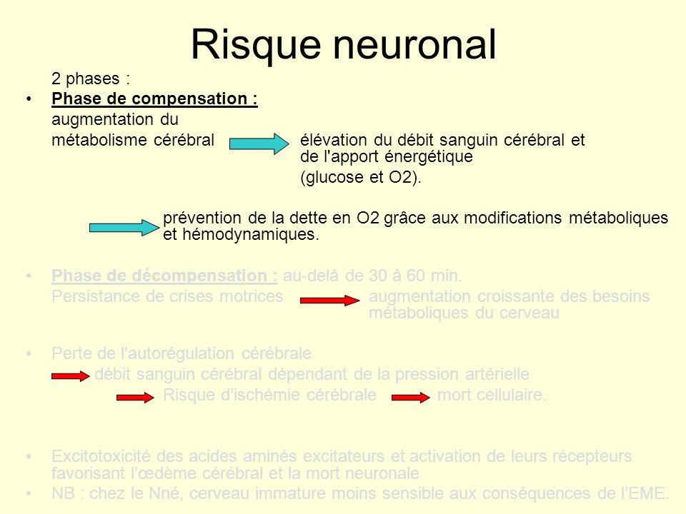 Risque neuronal 2 phases : Phase de compensation : augmentation du métabolisme cérébral élévation du débit sanguin cérébral et de l'apport énergétique