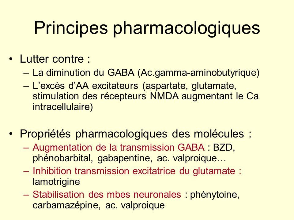 Principes pharmacologiques Lutter contre : –La diminution du GABA (Ac.gamma-aminobutyrique) –Lexcès dAA excitateurs (aspartate, glutamate, stimulation