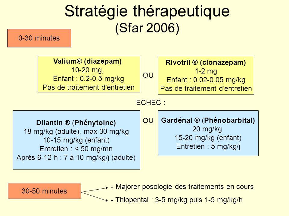 Stratégie thérapeutique (Sfar 2006) Valium® (diazepam) 10-20 mg, Enfant : 0.2-0.5 mg/kg Pas de traitement dentretien Rivotril ® (clonazepam) 1-2 mg En