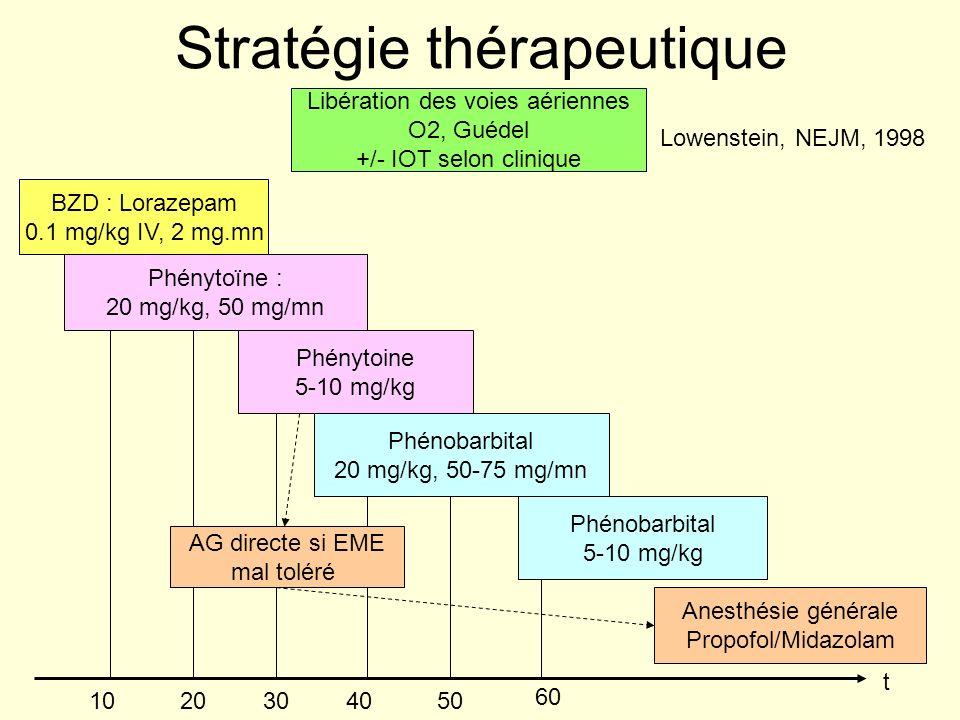 Stratégie thérapeutique Libération des voies aériennes O2, Guédel +/- IOT selon clinique BZD : Lorazepam 0.1 mg/kg IV, 2 mg.mn Phénytoïne : 20 mg/kg,