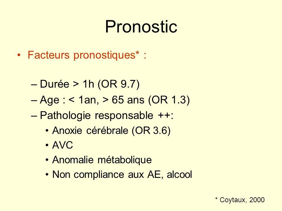 Pronostic Facteurs pronostiques* : –Durée > 1h (OR 9.7) –Age : 65 ans (OR 1.3) –Pathologie responsable ++: Anoxie cérébrale (OR 3.6) AVC Anomalie méta