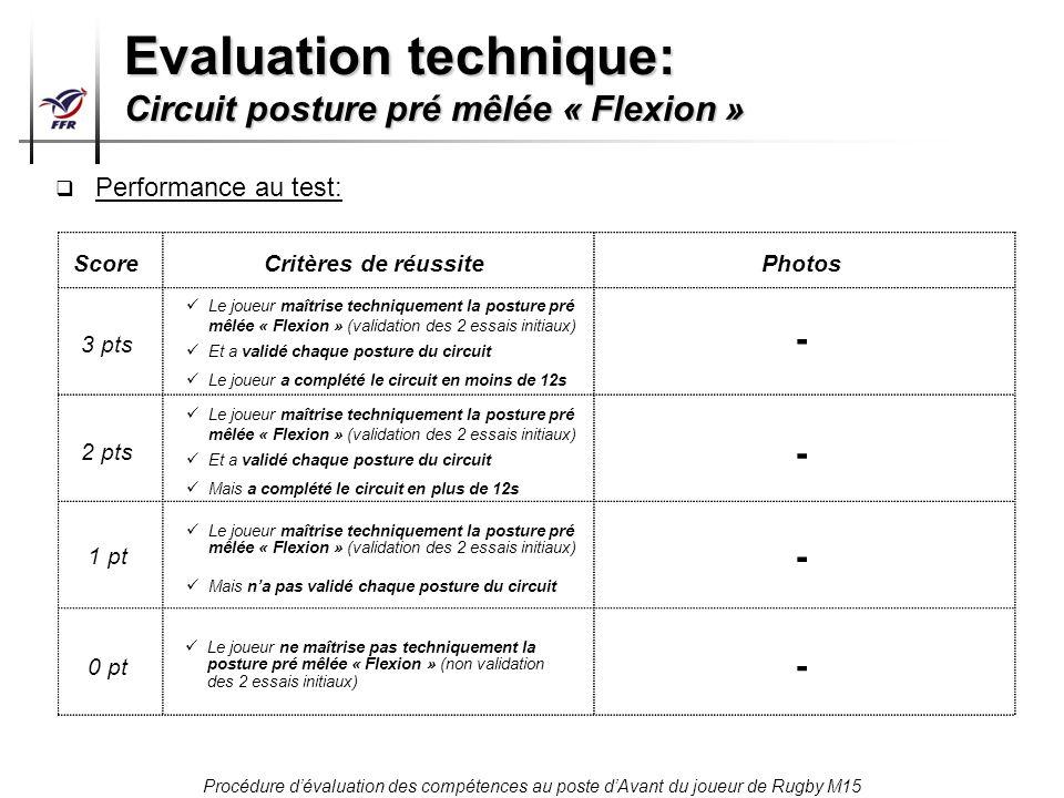 Procédure dévaluation des compétences au poste dAvant du joueur de Rugby M15 Performance au test: Score 3 pts 2 pts 1 pt 0 pt Critères de réussitePhot