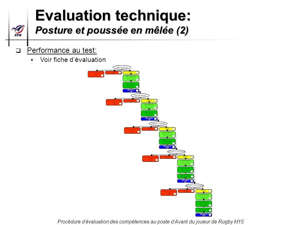 Procédure dévaluation des compétences au poste dAvant du joueur de Rugby M15 Evaluation technique: Posture et poussée en mêlée (2) Performance au test