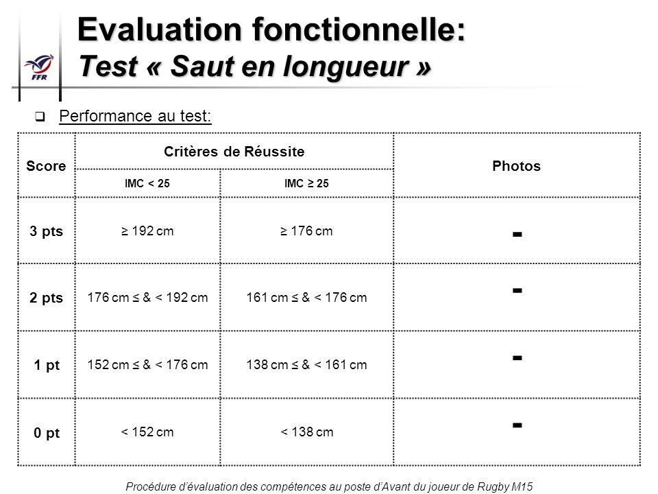 Procédure dévaluation des compétences au poste dAvant du joueur de Rugby M15 Evaluation fonctionnelle: Test « Saut en longueur » Score Critères de Réu