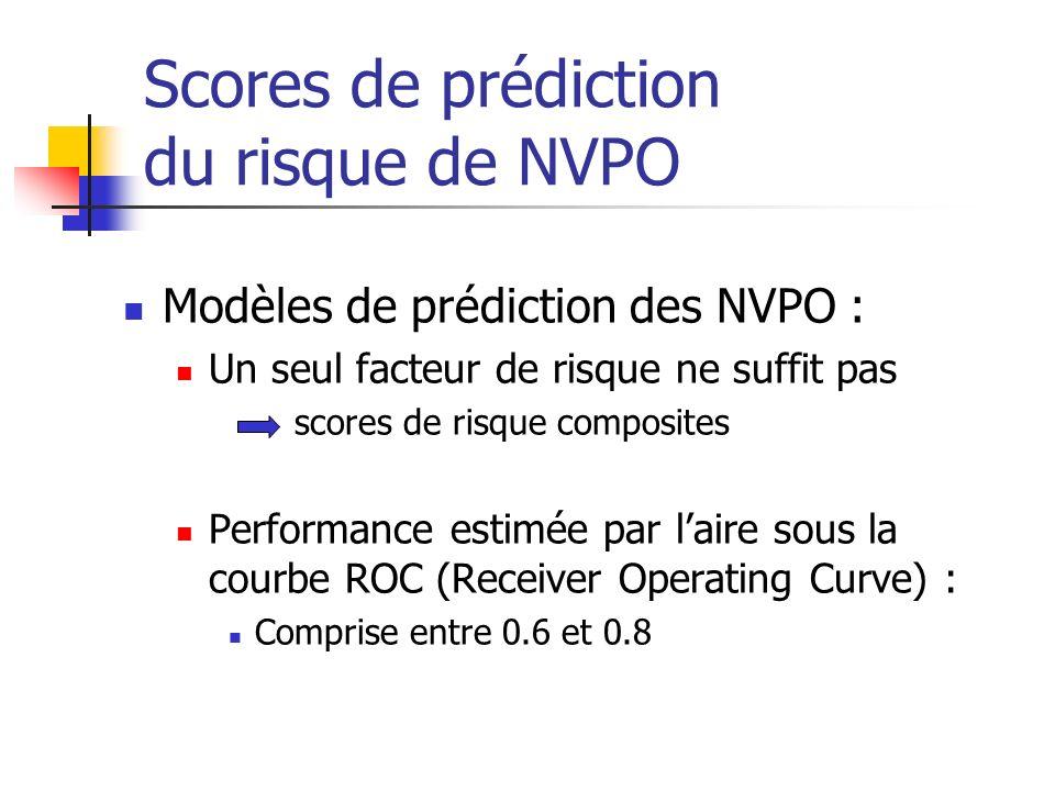 Scores de prédiction du risque de NVPO Modèles de prédiction des NVPO : Un seul facteur de risque ne suffit pas scores de risque composites Performanc