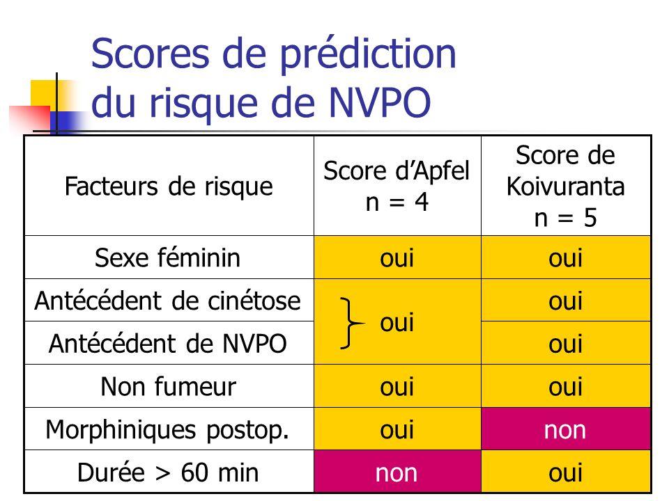 Scores de prédiction du risque de NVPO ouinonDurée > 60 min nonouiMorphiniques postop. oui Non fumeur ouiAntécédent de NVPO oui Antécédent de cinétose