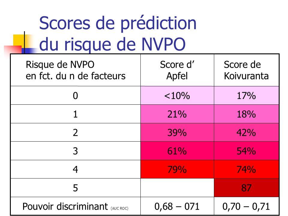 Scores de prédiction du risque de NVPO 17%<10%0 0,70 – 0,710,68 – 071Pouvoir discriminant (AUC ROC) 875 74%79%4 54%61%3 42%39%2 18%21%1 Score de Koivu