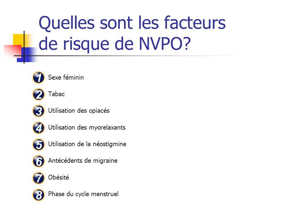 Quelles sont les facteurs de risque de NVPO? Sexe féminin Tabac Utilisation des opiacés Utilisation des myorelaxants Utilisation de la néostigmine Ant