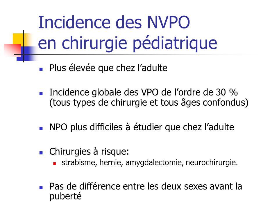 Incidence des NVPO en chirurgie pédiatrique Plus élevée que chez ladulte Incidence globale des VPO de lordre de 30 % (tous types de chirurgie et tous