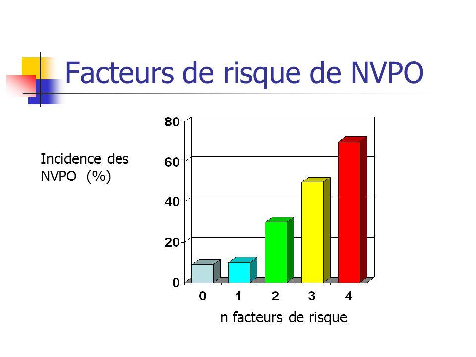 Facteurs de risque de NVPO Incidence des NVPO (%) n facteurs de risque