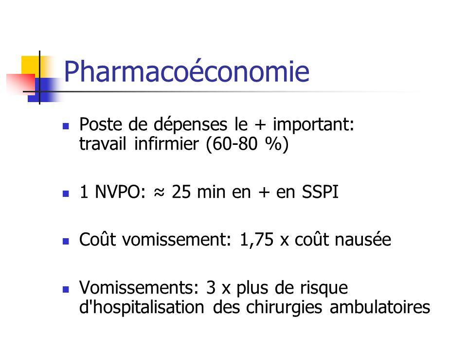 Pharmacoéconomie Poste de dépenses le + important: travail infirmier (60-80 %) 1 NVPO: 25 min en + en SSPI Coût vomissement: 1,75 x coût nausée Vomiss