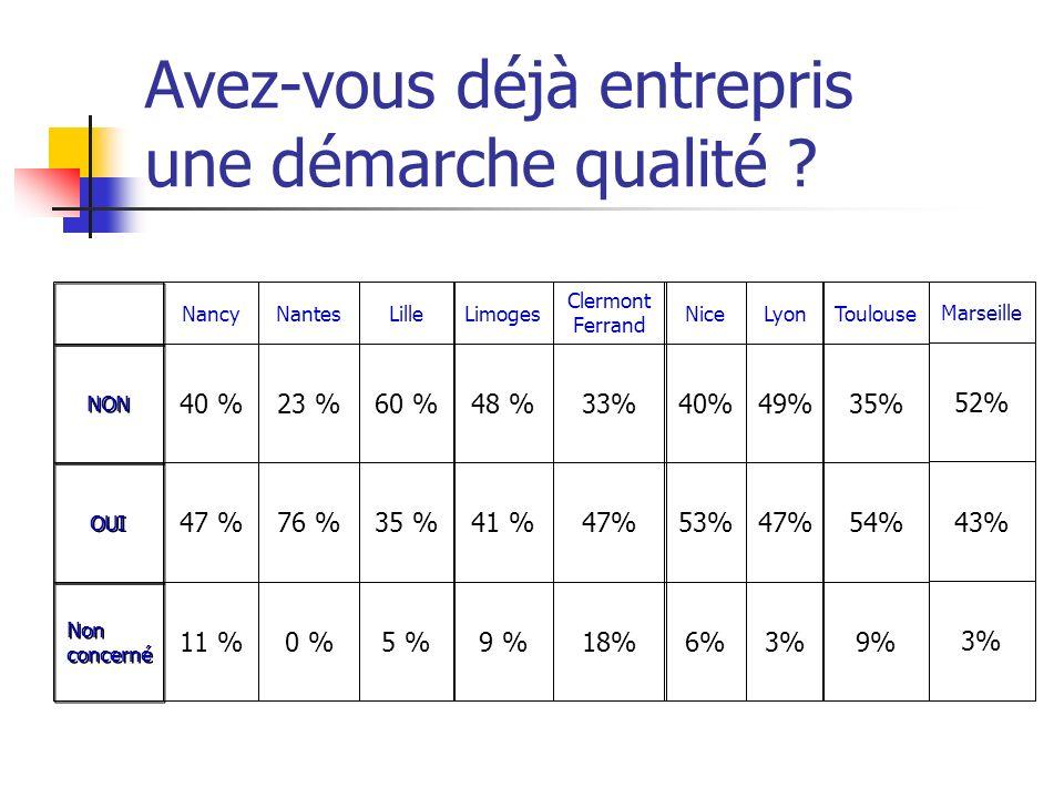 Avez-vous déjà entrepris une démarche qualité ? 9 %5 %0 %11 % Non concerné 41 %35 %76 %47 % OUI 48 %60 %23 %40 % NON LimogesLilleNantesNancy 18% 47% 3