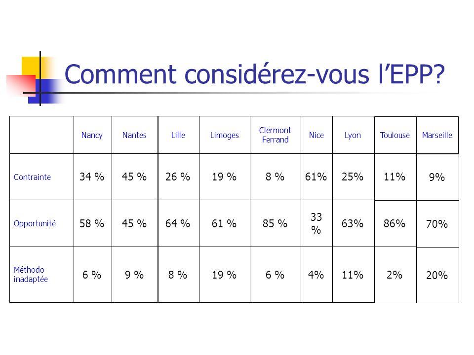 Comment considérez-vous lEPP? 19 %8 %9 %6 % Méthodo inadaptée 61 %64 %45 %58 % Opportunité 19 %26 %45 %34 % Contrainte LimogesLilleNantesNancy 6 % 85