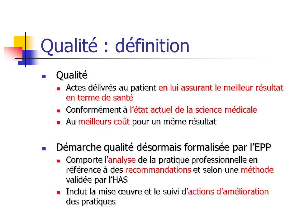 Qualité : définition Qualité Actes délivrés au patient en lui assurant le meilleur résultat en terme de santé Actes délivrés au patient en lui assuran