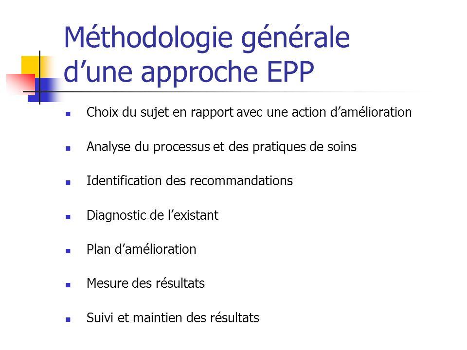 Méthodologie générale dune approche EPP Choix du sujet en rapport avec une action damélioration Analyse du processus et des pratiques de soins Identif