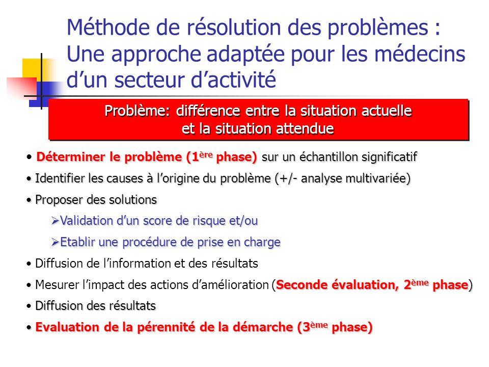 Méthode de résolution des problèmes : Une approche adaptée pour les médecins dun secteur dactivité Déterminer le problème (1 ère phase) sur un échanti