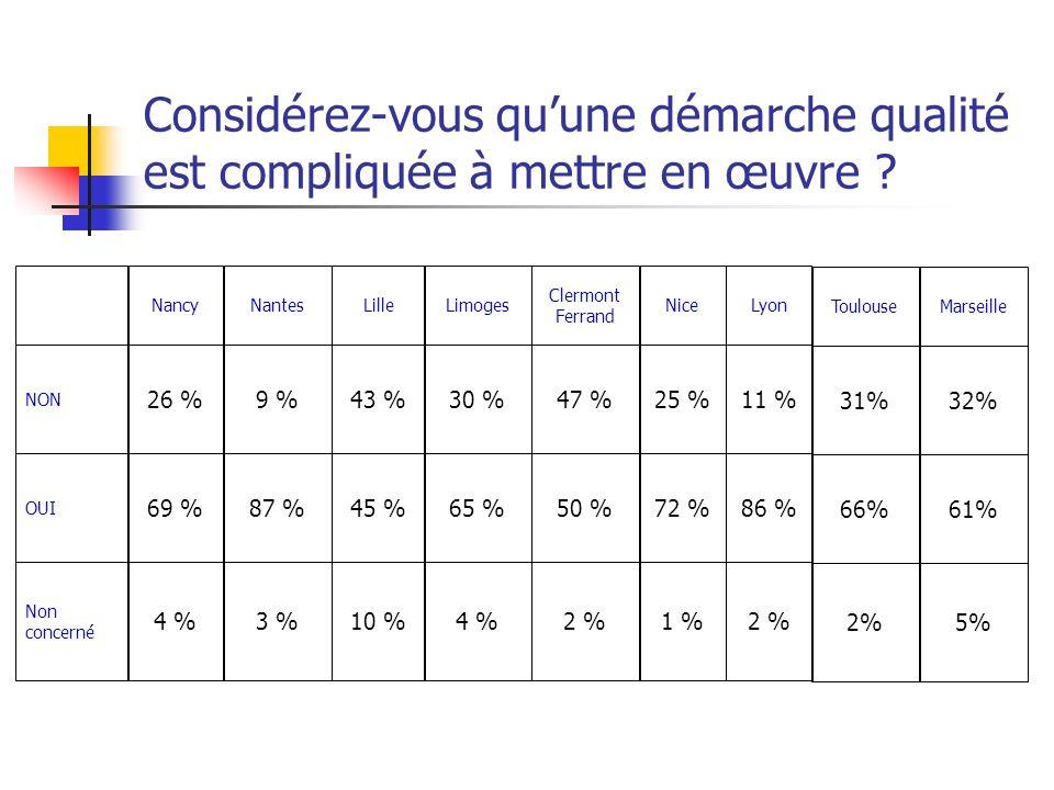 Considérez-vous quune démarche qualité est compliquée à mettre en œuvre ? 4 %10 %3 %4 % Non concerné 65 %45 %87 %69 % OUI 30 %43 %9 %26 % NON LimogesL
