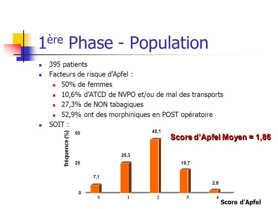 1 ère Phase - Population 395 patients Facteurs de risque dApfel : 50% de femmes 10,6% dATCD de NVPO et/ou de mal des transports 27,3% de NON tabagique