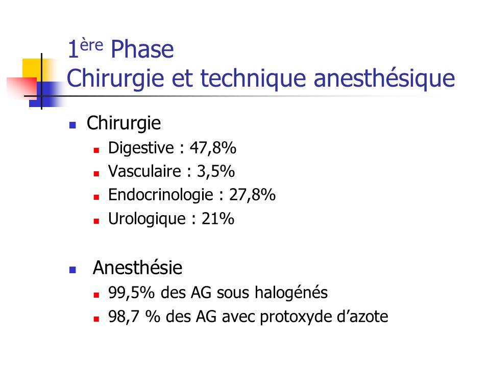 1 ère Phase Chirurgie et technique anesthésique Chirurgie Digestive : 47,8% Vasculaire : 3,5% Endocrinologie : 27,8% Urologique : 21% Anesthésie 99,5%