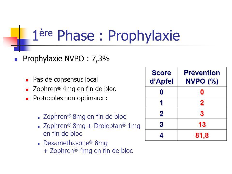 1 ère Phase : Prophylaxie Prophylaxie NVPO : 7,3% Pas de consensus local Zophren ® 4mg en fin de bloc Protocoles non optimaux : Zophren ® 8mg en fin d