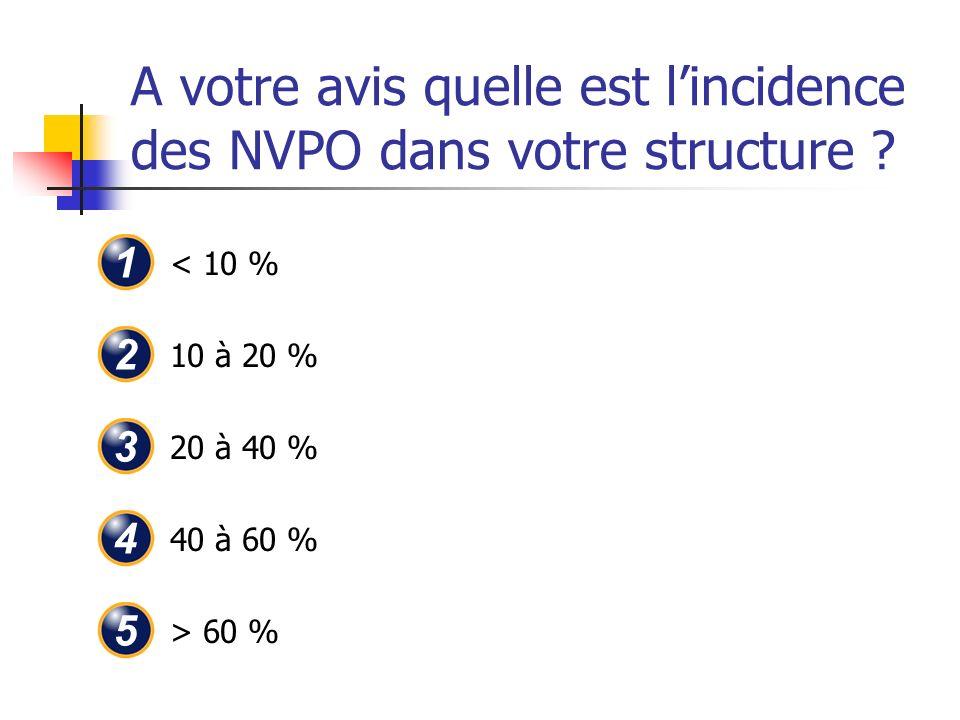 A votre avis quelle est lincidence des NVPO dans votre structure ? < 10 % 10 à 20 % 20 à 40 % 40 à 60 % > 60 % 1 2 3 4 5