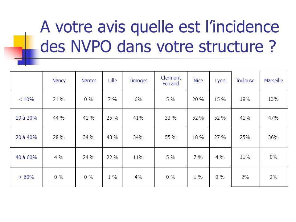 A votre avis quelle est lincidence des NVPO dans votre structure ? 34%43 %34 %28 %20 à 40% 11%22 %24 %4 %40 à 60% 4%1 %0 % > 60% 41%25 %41 %44 %10 à 2