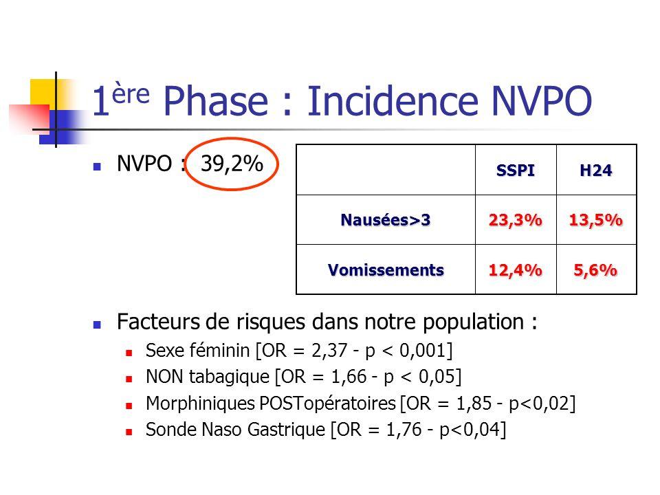 1 ère Phase : Incidence NVPO NVPO : 39,2% Facteurs de risques dans notre population : Sexe féminin [OR = 2,37 - p < 0,001] NON tabagique [OR = 1,66 -