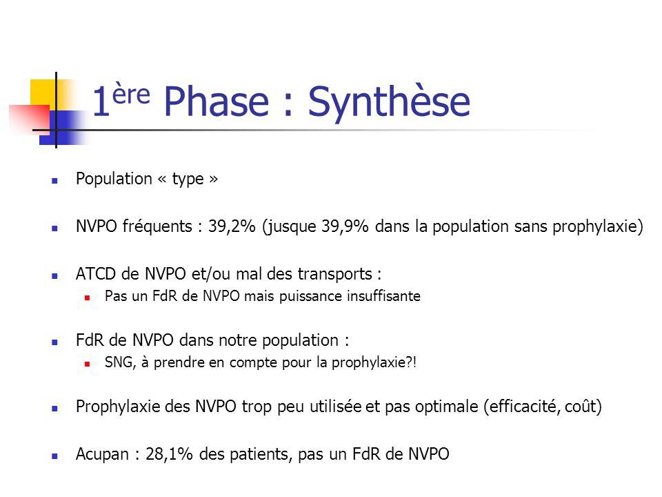 1 ère Phase : Synthèse Population « type » NVPO fréquents : 39,2% (jusque 39,9% dans la population sans prophylaxie) ATCD de NVPO et/ou mal des transp