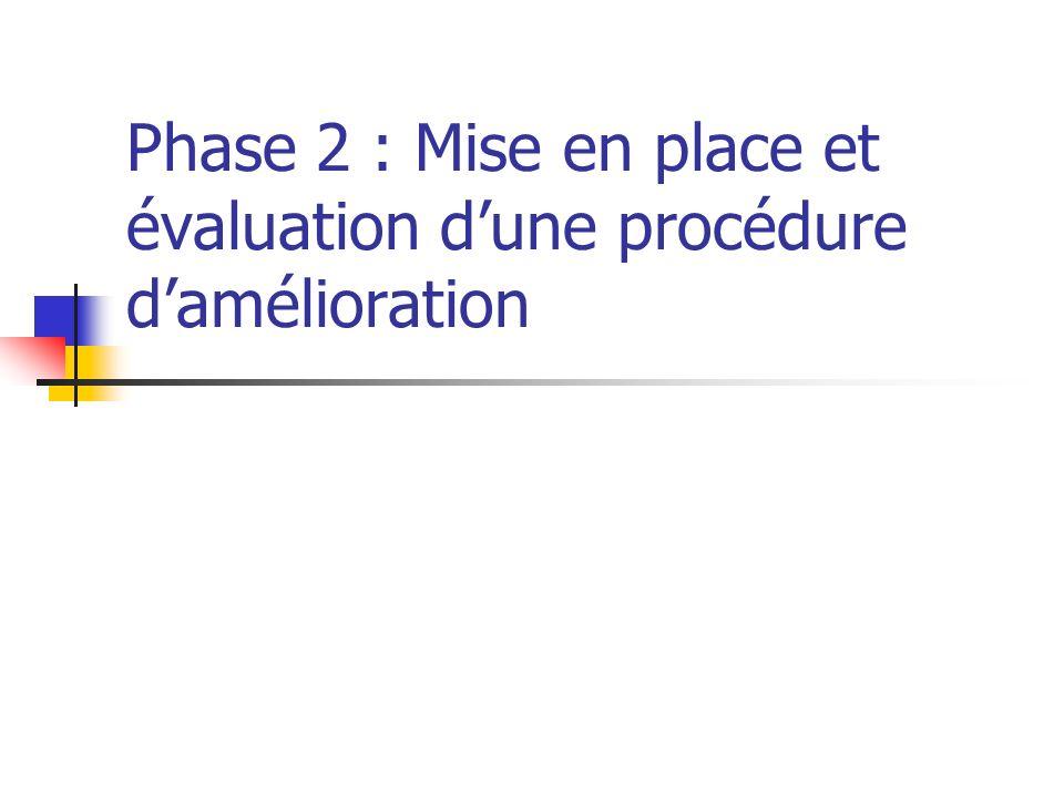 Phase 2 : Mise en place et évaluation dune procédure damélioration