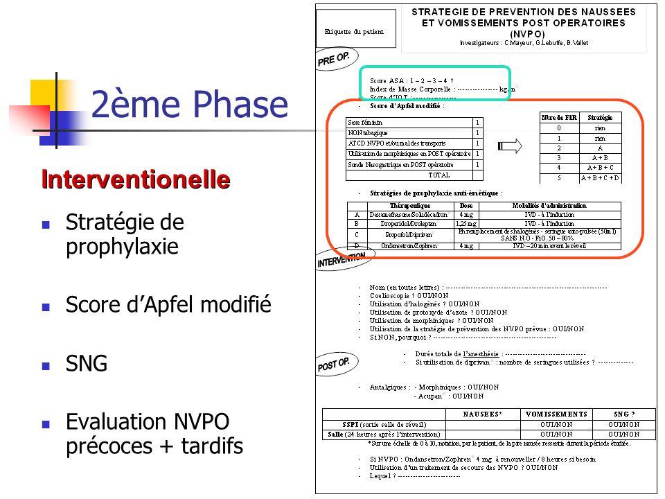 2ème Phase Stratégie de prophylaxie Score dApfel modifié SNG Evaluation NVPO précoces + tardifs Interventionelle