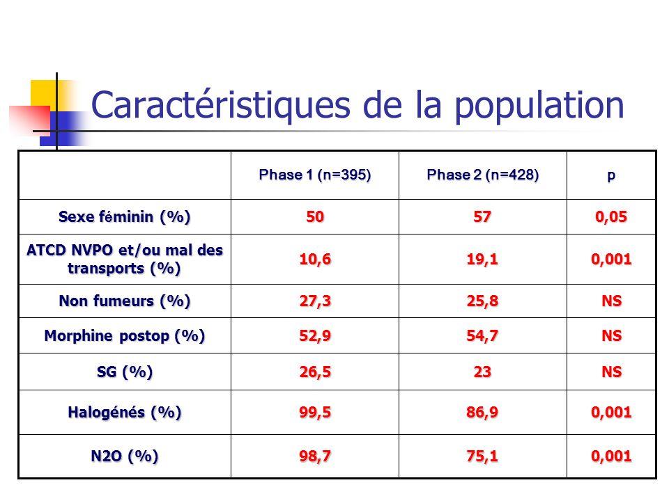 Caractéristiques de la population NS2326,5 SG (%) 0,00186,999,5 Halogénés (%) 75,1 54,7 25,8 19,1 57 Phase 2 (n=428) 0,001 NS NS 0,001 0,05p98,7 N2O (