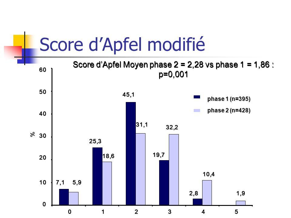 Score dApfel modifié phase 1 (n=395) phase 2 (n=428) % 7,1 25,3 45,1 19,7 2,8 5,9 18,6 31,1 32,2 10,4 1,9 0 10 20 30 40 50 60 012345 Score dApfel Moye