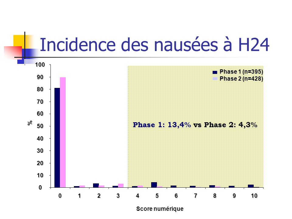 Incidence des nausées à H24 Phase 1 (n=395) Phase 2 (n=428) Phase 1: 13,4% vs Phase 2: 4,3% 0 10 20 30 40 50 60 70 80 90 100 012345678910 Score numéri