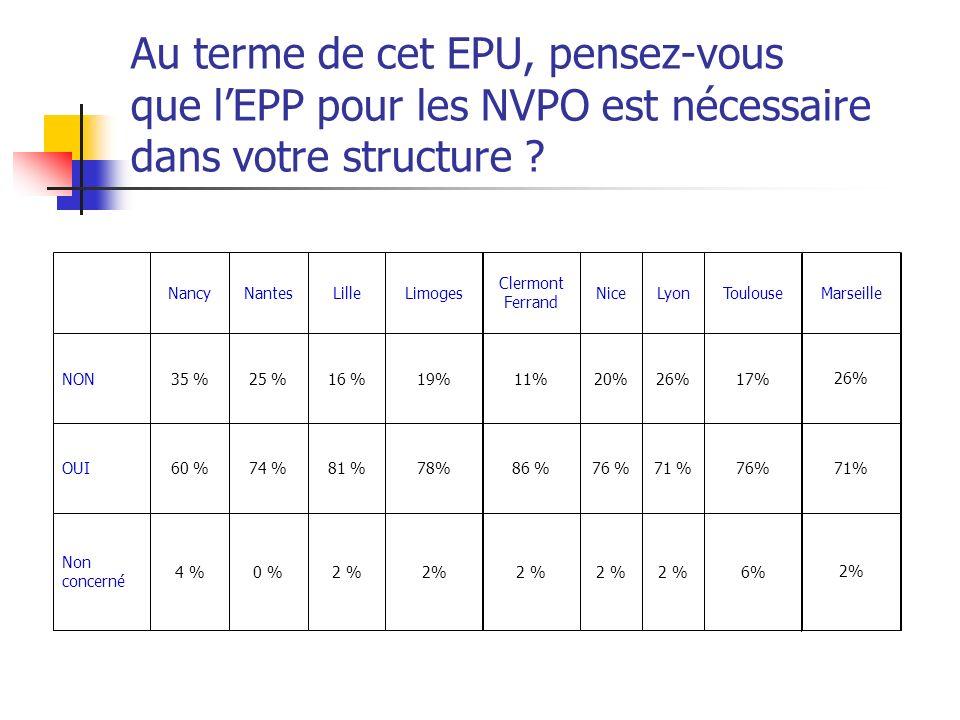 Au terme de cet EPU, pensez-vous que lEPP pour les NVPO est nécessaire dans votre structure ? 2% 0 %4 % Non concerné 78%81 %74 %60 %OUI 19%16 %25 %35