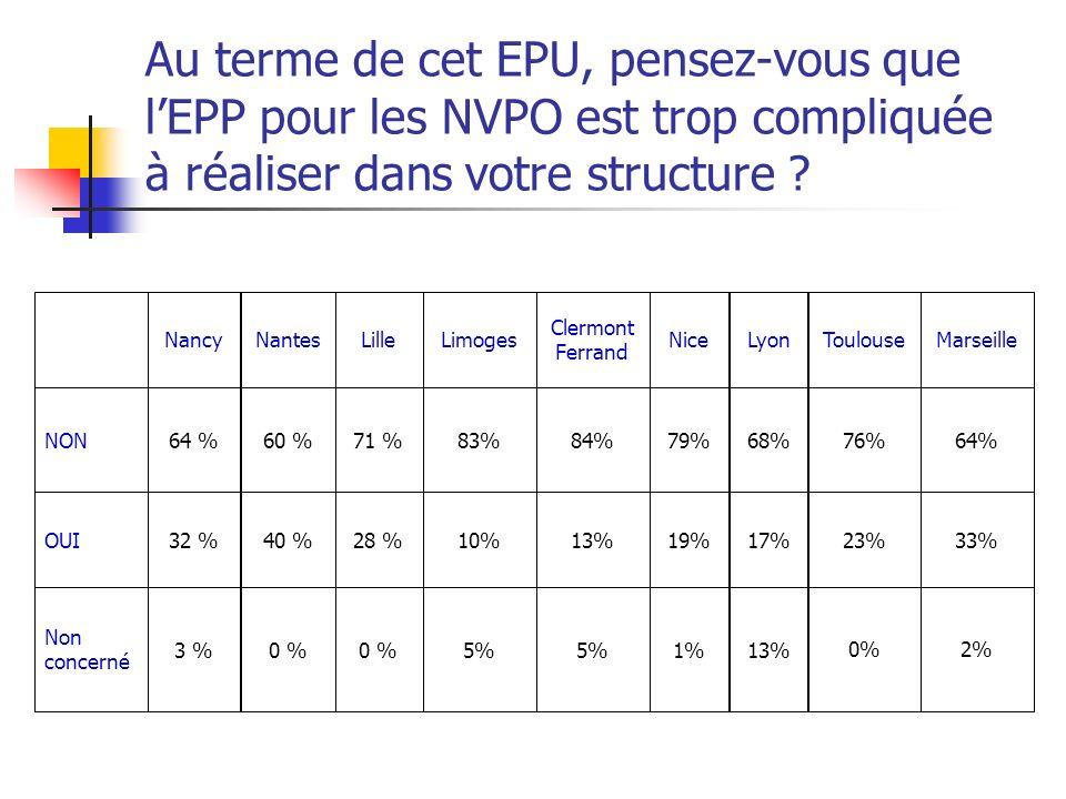 Au terme de cet EPU, pensez-vous que lEPP pour les NVPO est trop compliquée à réaliser dans votre structure ? 5%0 % 3 % Non concerné 10%28 %40 %32 %OU
