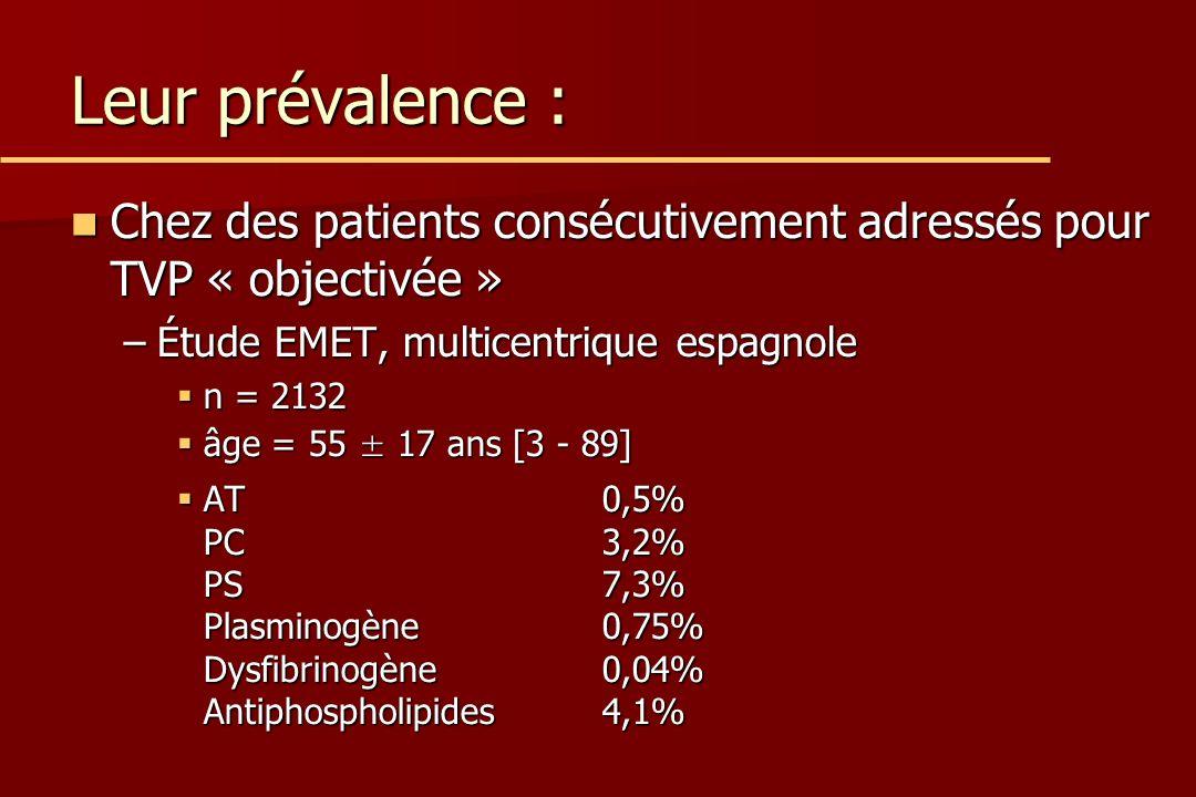 Leur prévalence : Chez des patients consécutivement adressés pour TVP « objectivée » Chez des patients consécutivement adressés pour TVP « objectivée » –Étude EMET, multicentrique espagnole n = 2132 n = 2132 âge = 55 ± 17 ans [3 - 89] âge = 55 ± 17 ans [3 - 89] AT 0,5% PC3,2% PS7,3% Plasminogène0,75% Dysfibrinogène0,04% Antiphospholipides4,1% AT 0,5% PC3,2% PS7,3% Plasminogène0,75% Dysfibrinogène0,04% Antiphospholipides4,1%