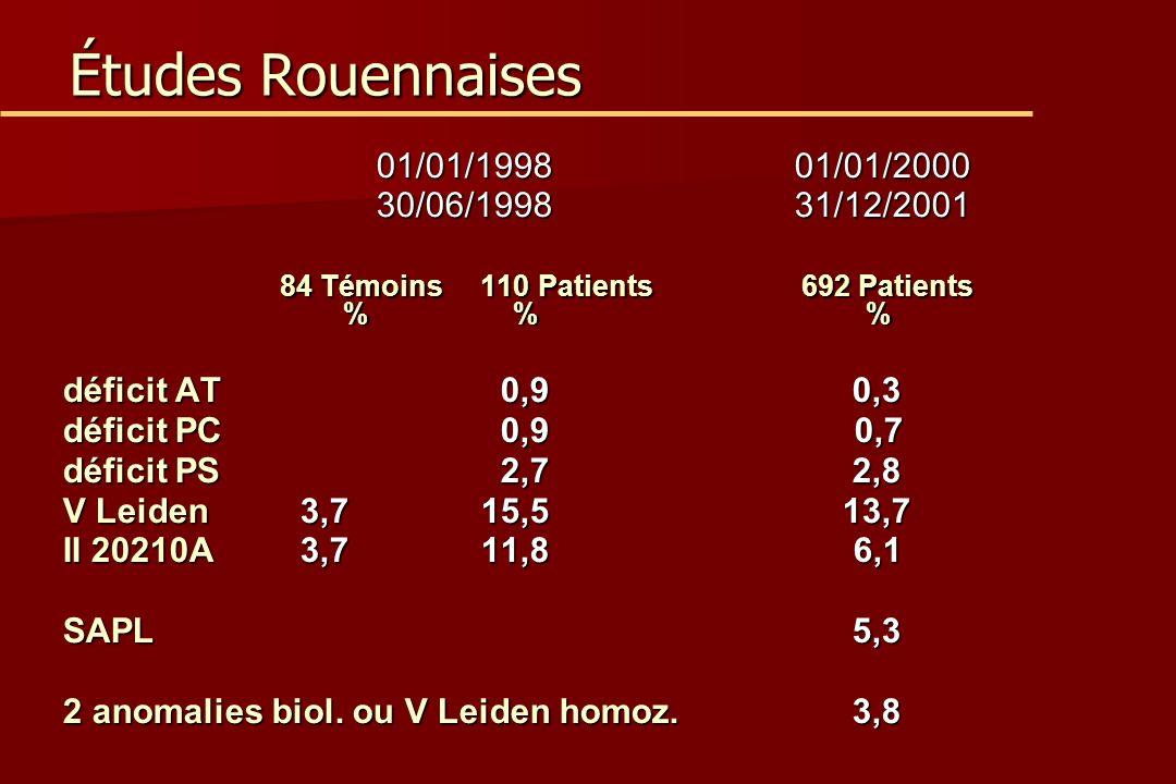 Études Rouennaises 01/01/199801/01/2000 30/06/199831/12/2001 84 Témoins110 Patients 692 Patients % % % 84 Témoins110 Patients 692 Patients % % % déficit AT 0,9 0,3 déficit PC 0,9 0,7 déficit PS 2,7 2,8 V Leiden 3,7 15,5 13,7 II 20210A 3,7 11,8 6,1 SAPL 5,3 2 anomalies biol.