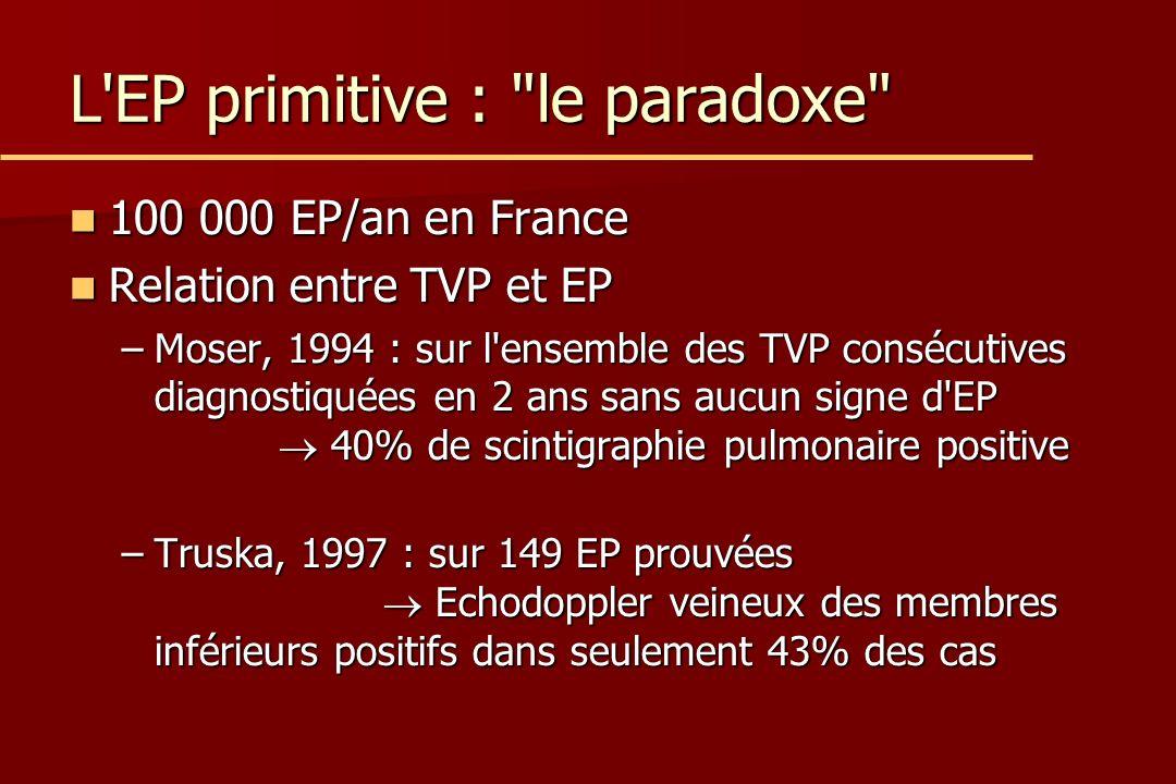 L EP primitive : le paradoxe 100 000 EP/an en France 100 000 EP/an en France Relation entre TVP et EP Relation entre TVP et EP –Moser, 1994 : sur l ensemble des TVP consécutives diagnostiquées en 2 ans sans aucun signe d EP 40% de scintigraphie pulmonaire positive –Truska, 1997 : sur 149 EP prouvées Echodoppler veineux des membres inférieurs positifs dans seulement 43% des cas