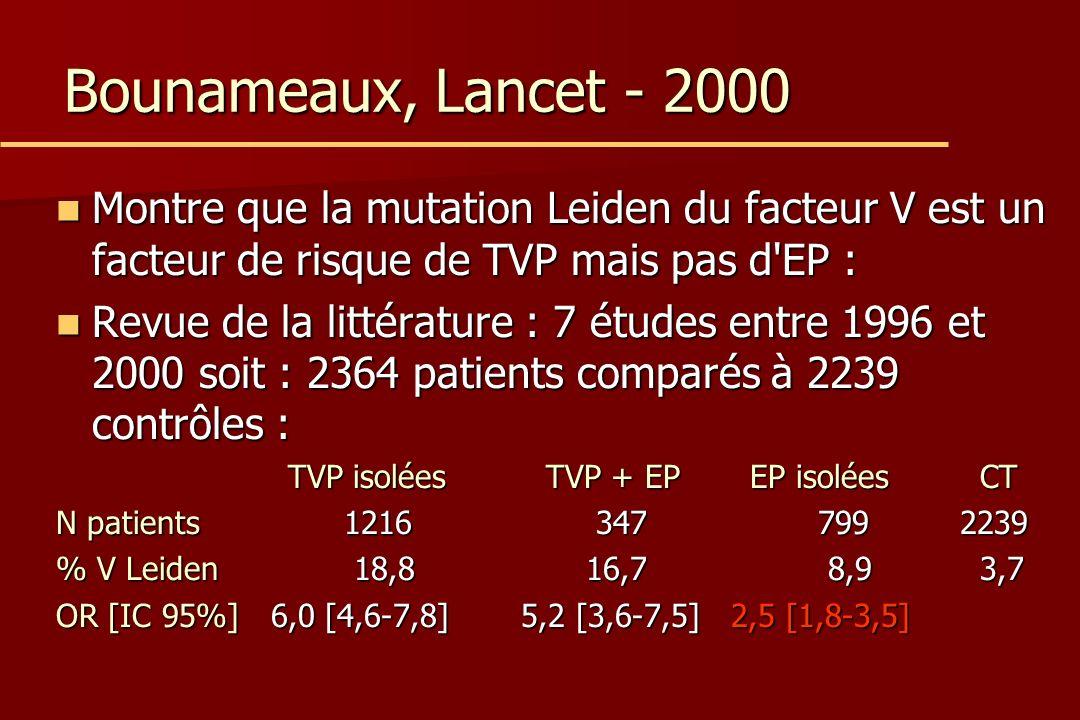 Bounameaux, Lancet - 2000 Montre que la mutation Leiden du facteur V est un facteur de risque de TVP mais pas d EP : Montre que la mutation Leiden du facteur V est un facteur de risque de TVP mais pas d EP : Revue de la littérature : 7 études entre 1996 et 2000 soit : 2364 patients comparés à 2239 contrôles : Revue de la littérature : 7 études entre 1996 et 2000 soit : 2364 patients comparés à 2239 contrôles : TVP isolées TVP + EP EP isolées CT TVP isolées TVP + EP EP isolées CT N patients1216 347 799 2239 % V Leiden 18,8 16,7 8,9 3,7 OR [IC 95%] 6,0 [4,6-7,8] 5,2 [3,6-7,5] 2,5 [1,8-3,5]