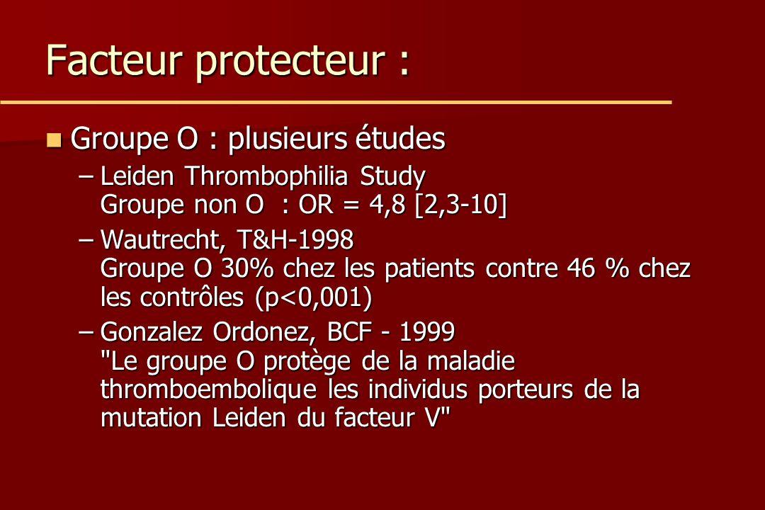 Facteur protecteur : Groupe O : plusieurs études Groupe O : plusieurs études –Leiden Thrombophilia Study Groupe non O : OR = 4,8 [2,3-10] –Wautrecht, T&H-1998 Groupe O 30% chez les patients contre 46 % chez les contrôles (p<0,001) –Gonzalez Ordonez, BCF - 1999 Le groupe O protège de la maladie thromboembolique les individus porteurs de la mutation Leiden du facteur V