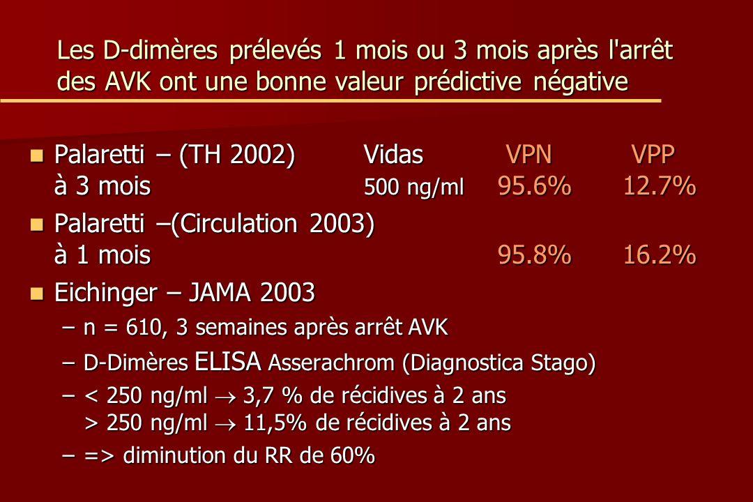 Les D-dimères prélevés 1 mois ou 3 mois après l arrêt des AVK ont une bonne valeur prédictive négative Palaretti – (TH 2002)Vidas VPNVPP à 3 mois 500 ng/ml 95.6% 12.7% Palaretti – (TH 2002)Vidas VPNVPP à 3 mois 500 ng/ml 95.6% 12.7% Palaretti –(Circulation 2003) à 1 mois95.8% 16.2% Palaretti –(Circulation 2003) à 1 mois95.8% 16.2% Eichinger – JAMA 2003 Eichinger – JAMA 2003 –n = 610, 3 semaines après arrêt AVK –D-Dimères ELISA Asserachrom (Diagnostica Stago) – 250 ng/ml 11,5% de récidives à 2 ans –=> diminution du RR de 60%