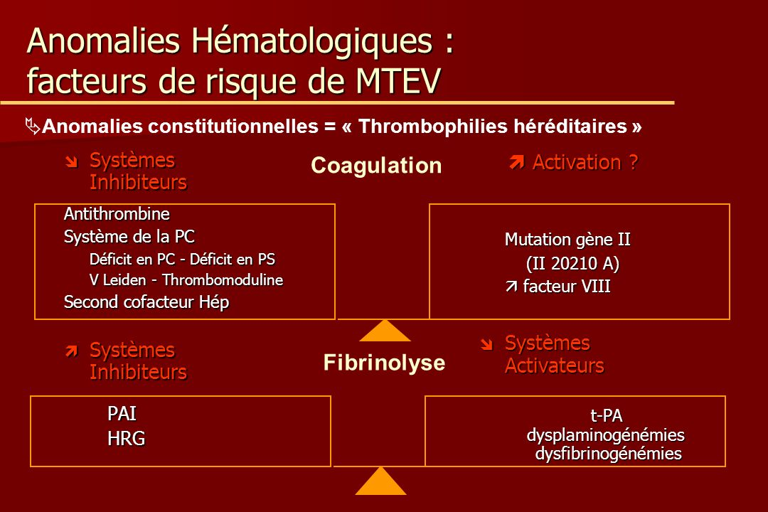 Anomalies Hématologiques : facteurs de risque de MTEV Systèmes Inhibiteurs Systèmes InhibiteursAntithrombine Système de la PC Déficit en PC - Déficit en PS V Leiden - Thrombomoduline Second cofacteur Hép Systèmes Inhibiteurs Systèmes Inhibiteurs PAI PAI HRG HRG Activation .